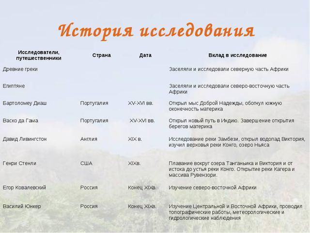 История исследования Исследователи, путешественникиСтранаДатаВклад в иссле...