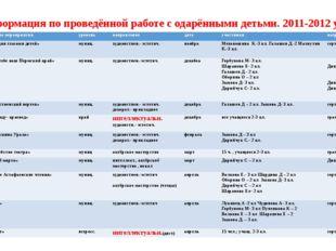 Информация по проведённой работе с одарёнными детьми. 2011-2012 уч.год № наз