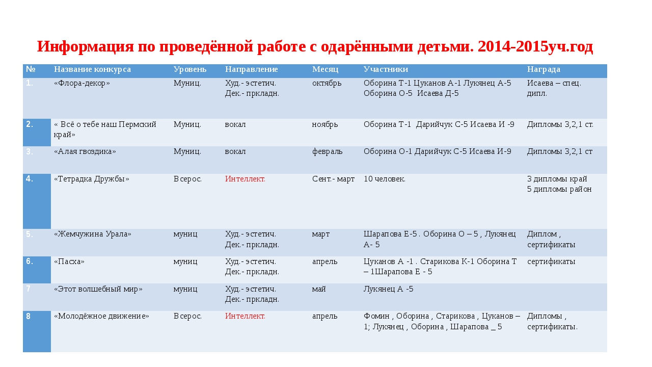 Информация по проведённой работе с одарёнными детьми. 2014-2015уч.год № Назва...