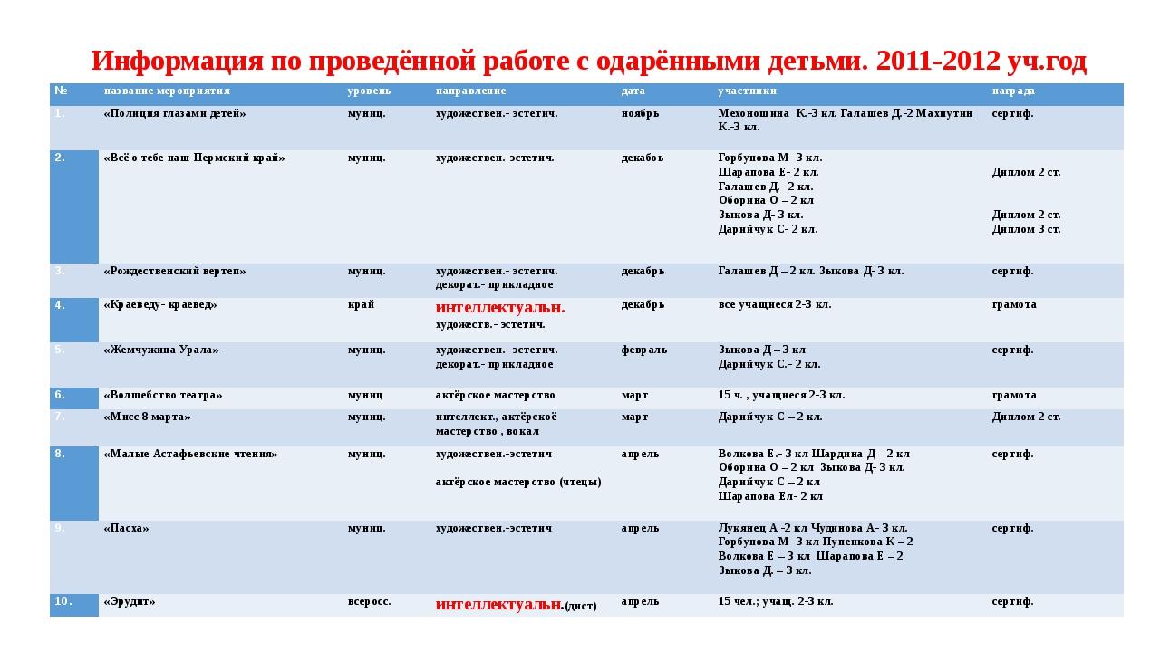 Информация по проведённой работе с одарёнными детьми. 2011-2012 уч.год № наз...