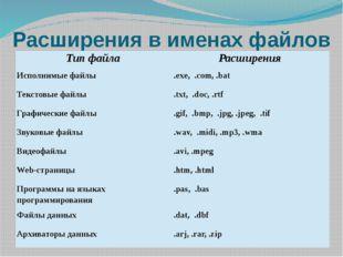 Расширения в именах файлов Тип файла Расширения Исполнимые файлы .exe, .com,