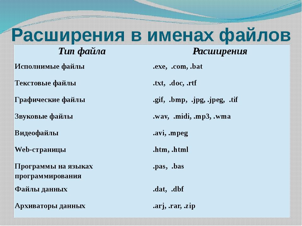 Расширения в именах файлов Тип файла Расширения Исполнимые файлы .exe, .com,...