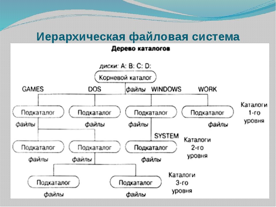 Иерархическая файловая система