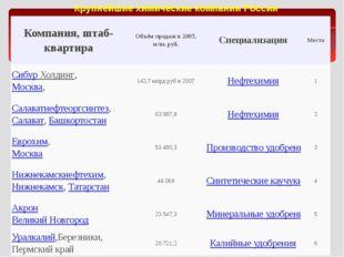 Крупнейшие химические компании России Компания, штаб-квартира Объём продаж в