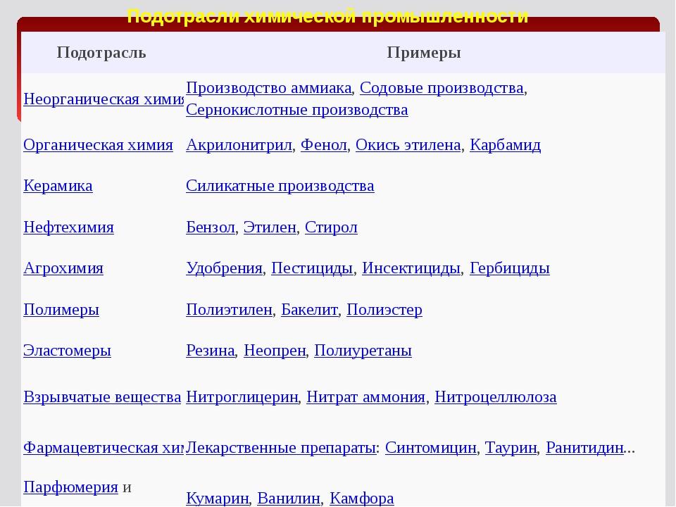 Подотрасли химической промышленности Подотрасль Примеры Неорганическая химия...