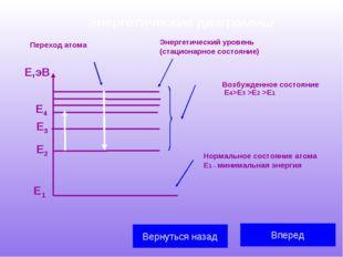 Энергетические диаграммы  Вперед Вернуться назад Е1 Е2 Е3 Е,эВ Е4 Энергетиче