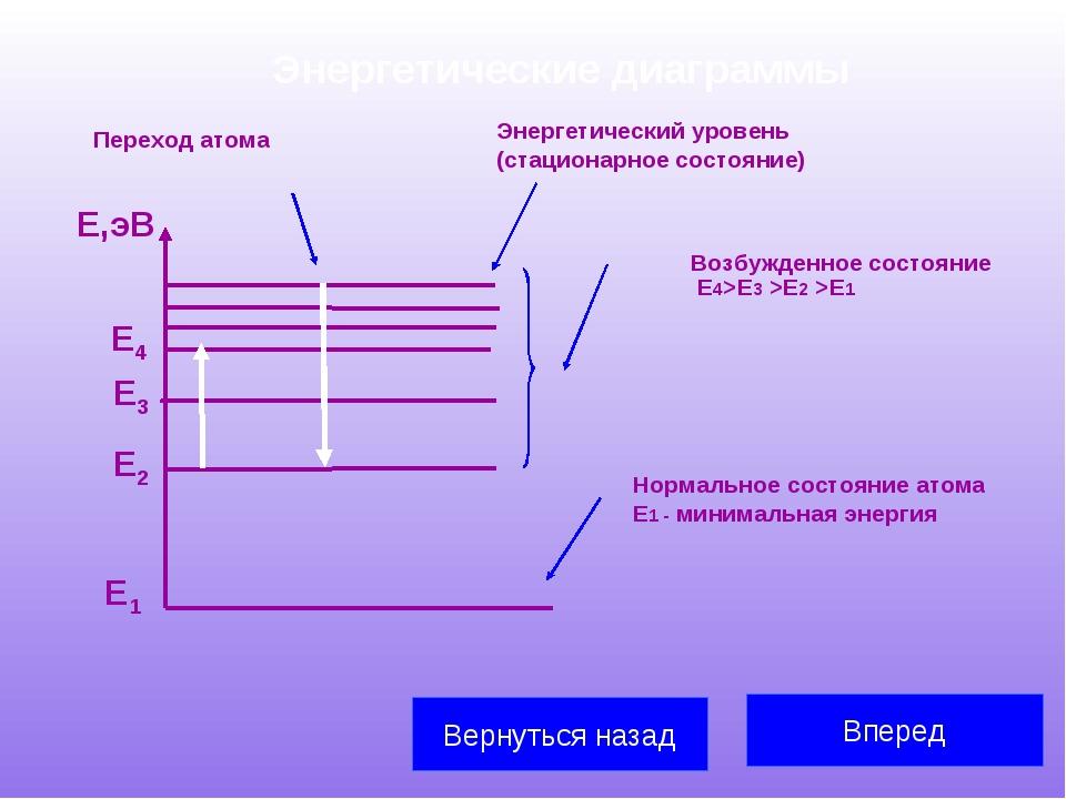 Энергетические диаграммы  Вперед Вернуться назад Е1 Е2 Е3 Е,эВ Е4 Энергетиче...