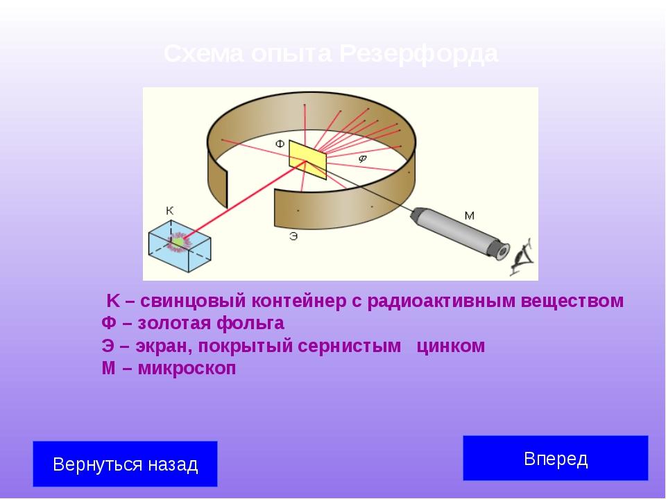 Схема опыта Резерфорда K – свинцовый контейнер с радиоактивным веществом Ф –...