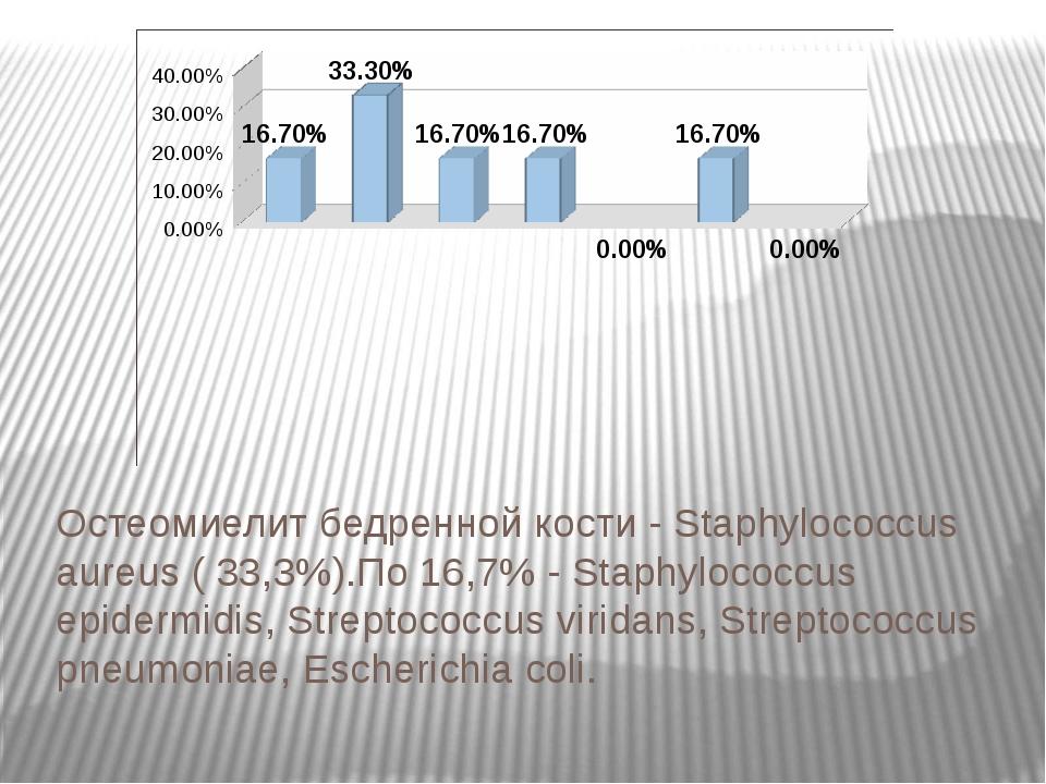 Остеомиелит бедренной кости - Staphylococcus aureus ( 33,3%).По 16,7% - Staph...
