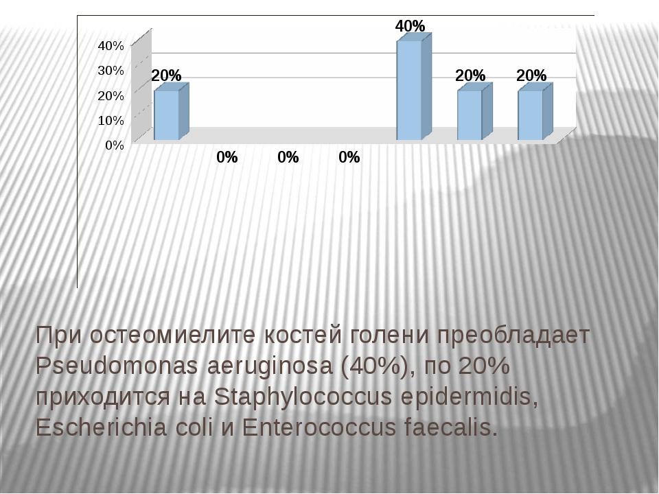 При остеомиелите костей голени преобладает Pseudomonas aeruginosa (40%), по 2...