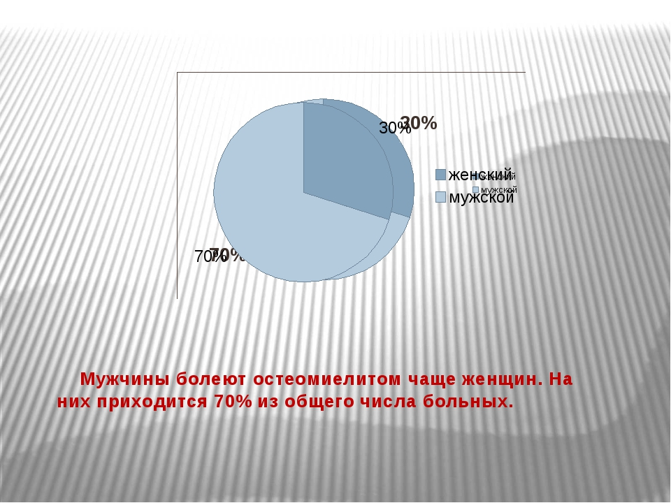 Мужчины болеют остеомиелитом чаще женщин. На них приходится 70% из общего чи...