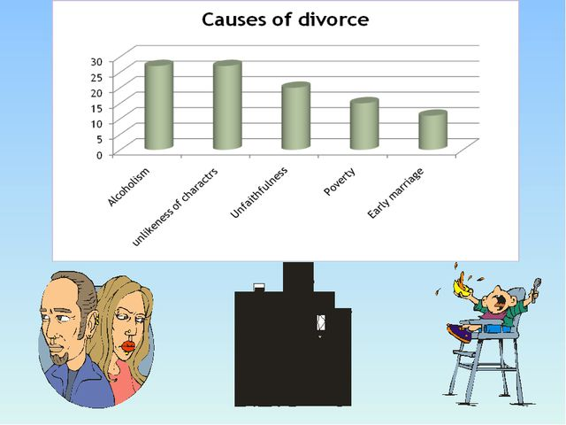 causes divorce To conclude, divorce statistics show that the divorce rate is higher in america and with the rate going higher and higher it becomes important to analyze the causes for divorce and try to resolve it the success of a marriage really depends upon the kind of relationship that husband and wife shares.
