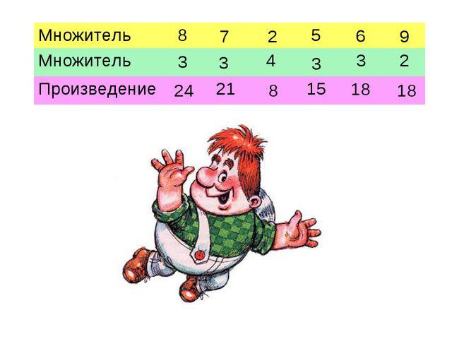 24 3 2 18 9 3 7 8 3 6 18 Множитель85 Множитель432 Произведение2...