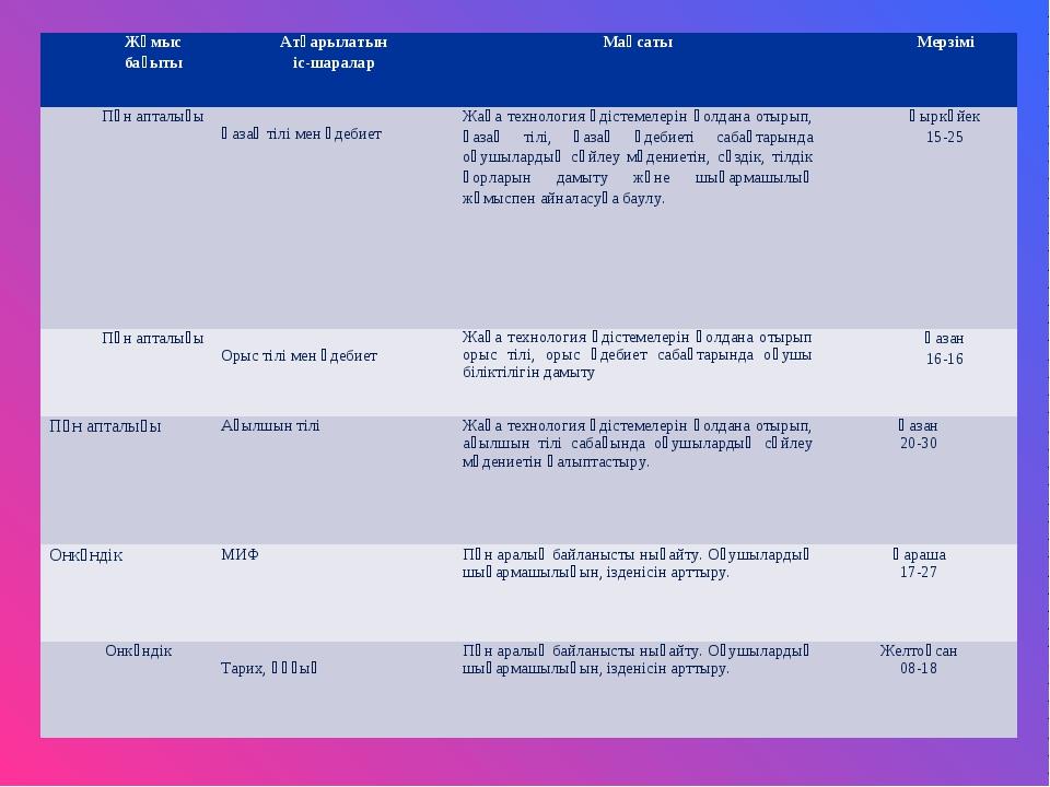 Жұмыс бағытыАтқарылатын іс-шараларМақсатыМерзімі Пән апталығы Қазақ тілі...
