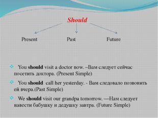 Should Present Past Future You shouldvisit a doctor now. –Вам следует сейча