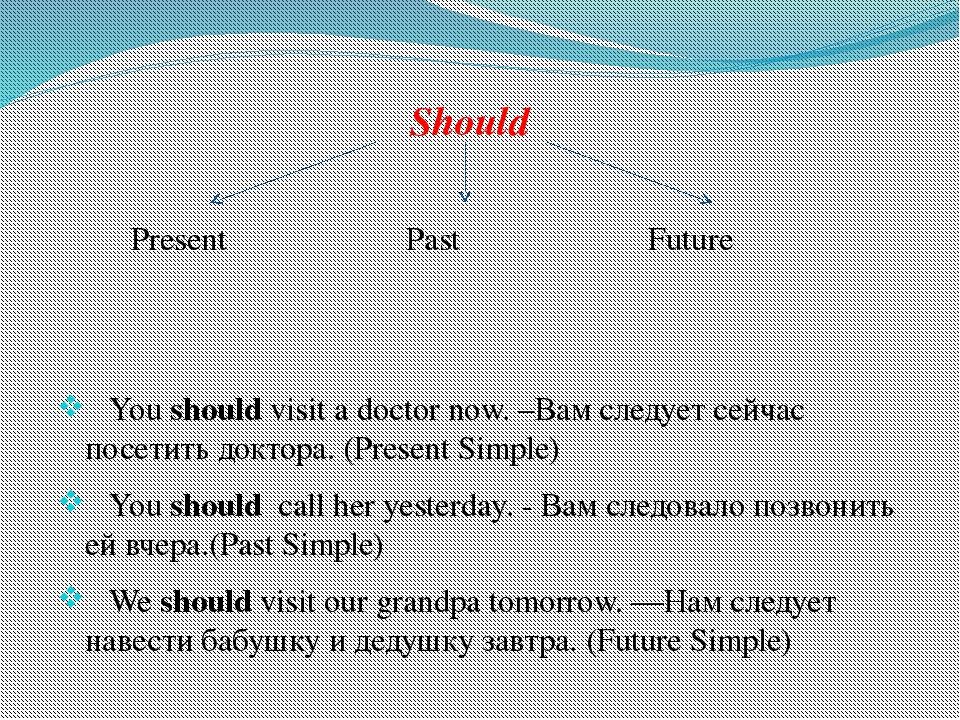 Should Present Past Future You shouldvisit a doctor now. –Вам следует сейча...