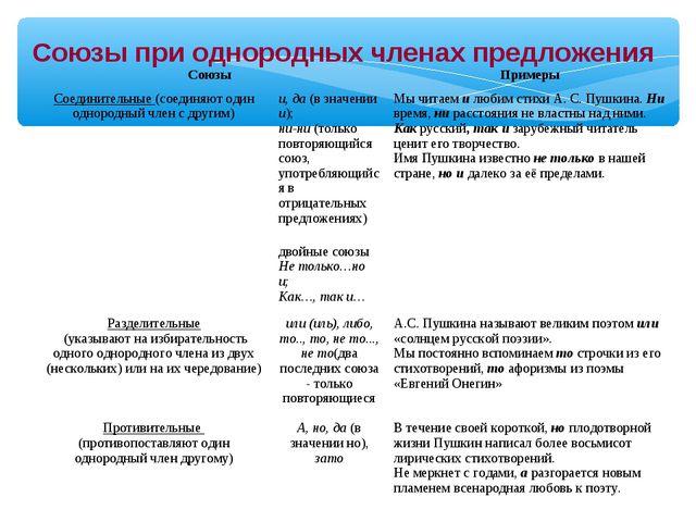Союзы при однородных членах предложения Союзы Примеры  Соединительные (соед...