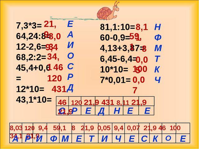 7,3*3= 64,24:8= 12-2,6= 68,2:2= 45,4+0,6= 12*10= 43,1*10= 81,1:10= 60-0,9= 4,...