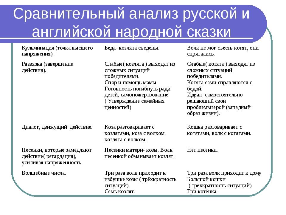 Сравнительный анализ русской и английской народной сказки