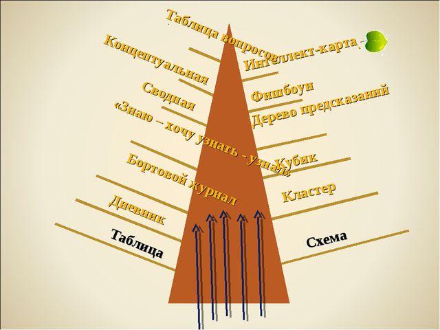 Таблица Схема Интеллект-карта Кластер Дерево предсказаний Фишбоун Кубик Табли...