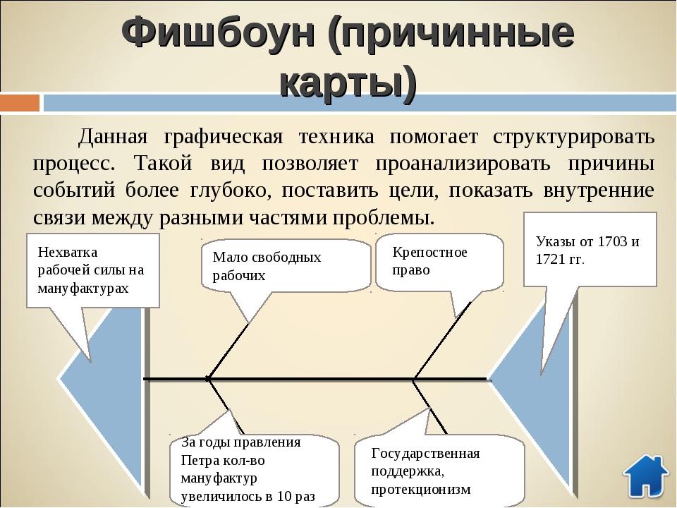 Фишбоун (причинные карты) Данная графическая техника помогает структурировать...