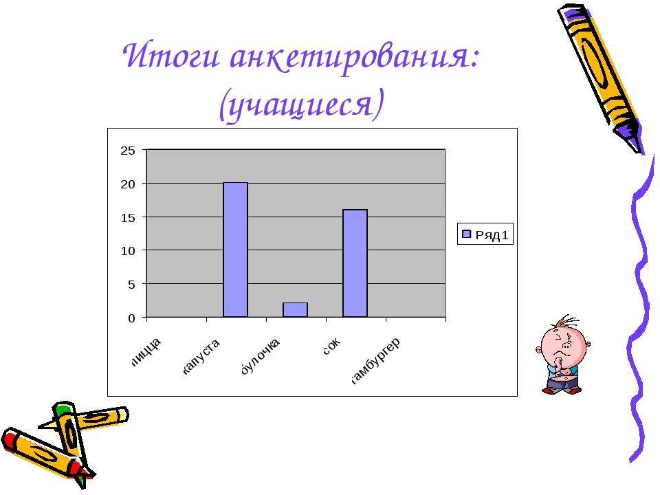 Итоги анкетирования: (учащиеся)