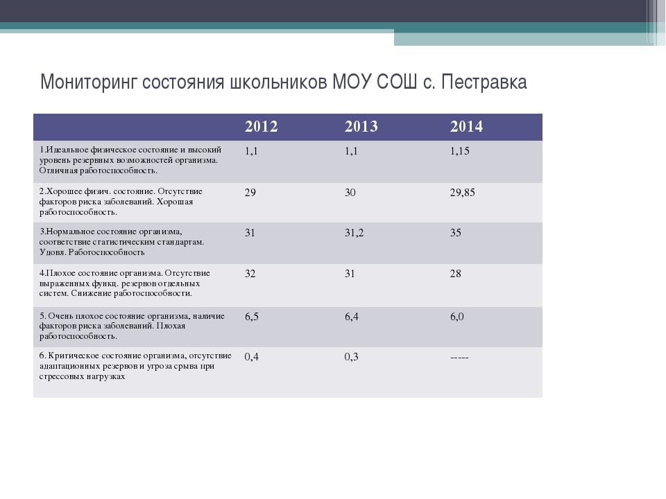 Мониторинг состояния школьников МОУ СОШ с. Пестравка 201220132014 1.Идеаль...