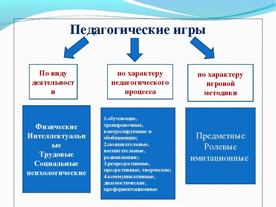 Педагогические игры Физические Интеллектуальные Трудовые Социальные психологи...