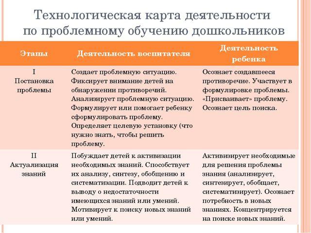 Технологическая карта деятельности по проблемному обучению дошкольников Этапы...
