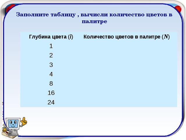 Заполните таблицу , вычисли количество цветов в палитре Глубина цвета (i)Кол...