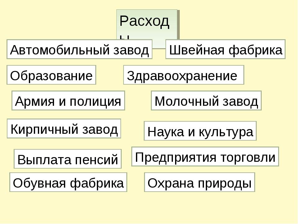 Расходы Образование Автомобильный завод Швейная фабрика Здравоохранение Молоч...