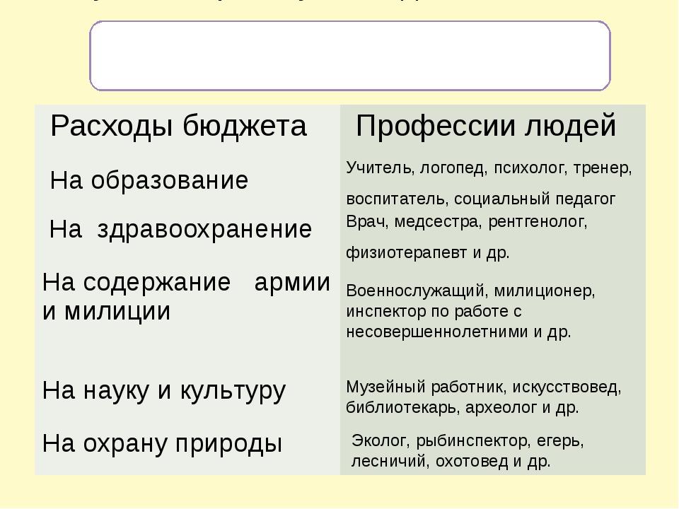 Примеры профессий людей, которые получают зарплату из бюджета Учитель, логопе...