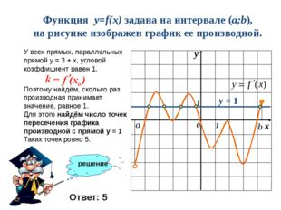 Функция y=f(x) задана на интервале (a;b), на рисунке изображен график ее прои