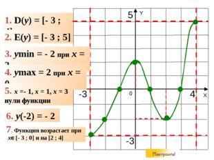 1. D(y) = [- 3 ; 4] 2. E(y) = [- 3 ; 5] 3. ymin = - 2 при x = 2 4. ymax = 2