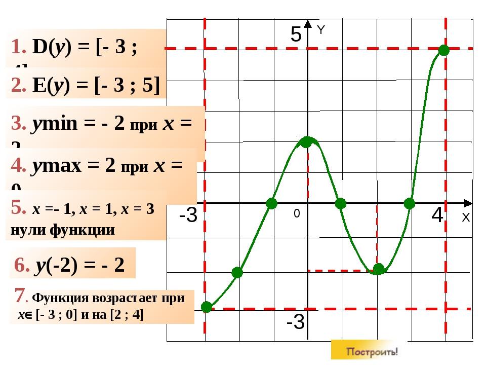 1. D(y) = [- 3 ; 4] 2. E(y) = [- 3 ; 5] 3. ymin = - 2 при x = 2 4. ymax = 2...