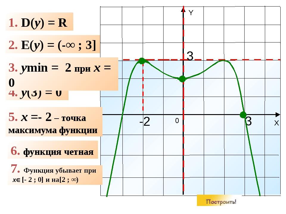 1. D(y) = R 2. E(y) = (-∞ ; 3] 4. y(3) = 0 6. функция четная -2 3 5. x =- 2...