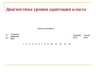 Диагностика уровня адаптации класса № п/пУчащиеся (фамилия, имя) Ответы на