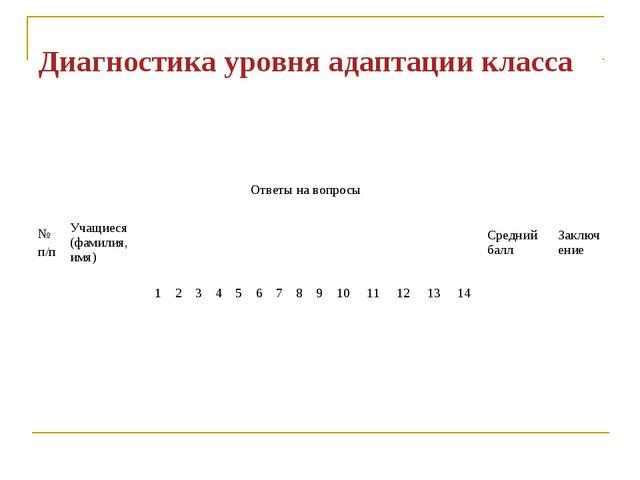 Диагностика уровня адаптации класса № п/пУчащиеся (фамилия, имя) Ответы на...