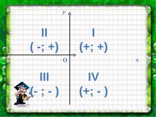 I (+; +) II ( -; +) IV (+; - ) III (- ; - ) О у х