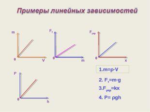 Fт m V m x P h Fупр 1.m=ρ∙V 4. P= ρgh 2. Fт=m∙g 3.Fупр=kx FТ 0 0 0 0