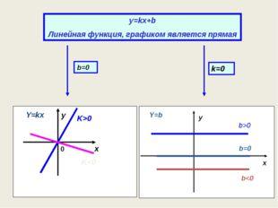 y=kx+b Линейная функция, графиком является прямая y=b Графиком функции являет