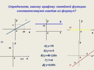 Определите, какому графику линейной функции соответствует каждая из формул? x