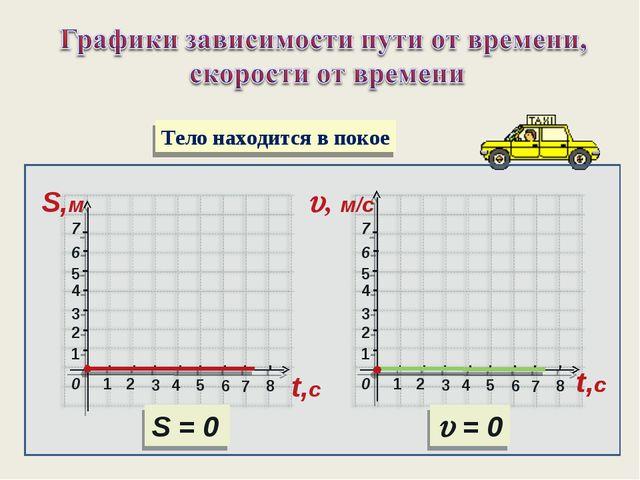 2 3 1 1 4 5 6 7 2 3 4 6 5 7 8 S,м 0 2 3 1 1 4 5 6 7 2 3 4 6 5 7 8 t,с , м/c...