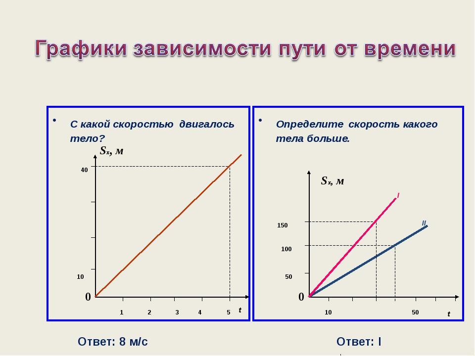 С какой скоростью двигалось тело? Определите скорость какого тела больше. t 5...