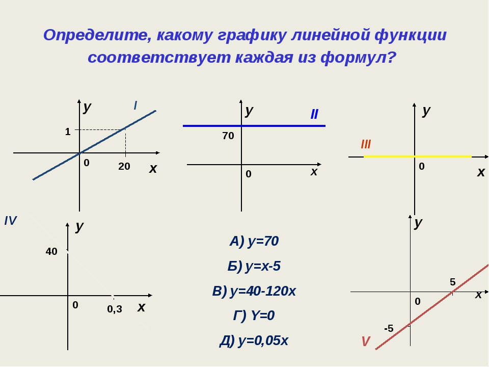 Определите, какому графику линейной функции соответствует каждая из формул? x...