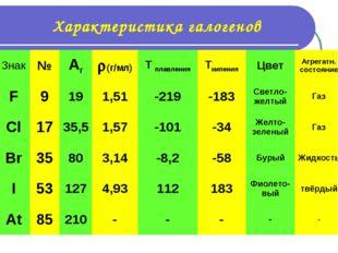 Характеристика галогенов Знак№Ar(г/мл)T плавленияTкипенияЦветАгрегатн