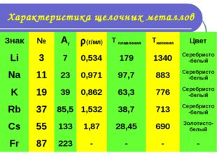 Характеристика щелочных металлов Знак№Ar(г/мл)T плавленияTкипенияЦвет