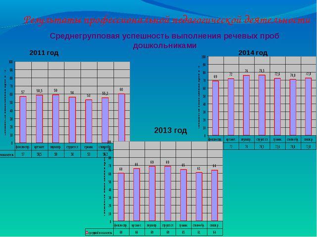 2011 год 2014 год Среднегрупповая успешность выполнения речевых проб дошкольн...