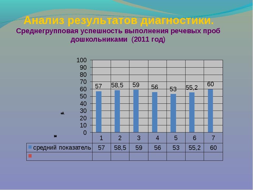 Анализ результатов диагностики. Среднегрупповая успешность выполнения речевы...