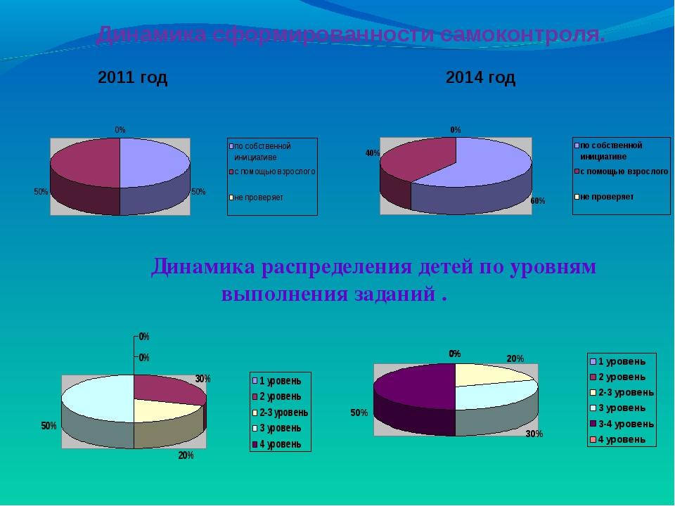 Динамика сформированности самоконтроля. 2011 год 2014 год Динамика распределе...